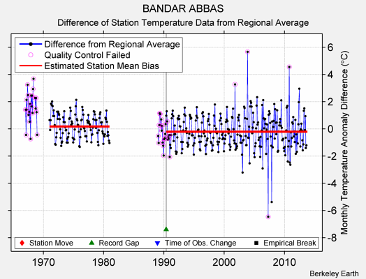 BANDAR ABBAS difference from regional expectation