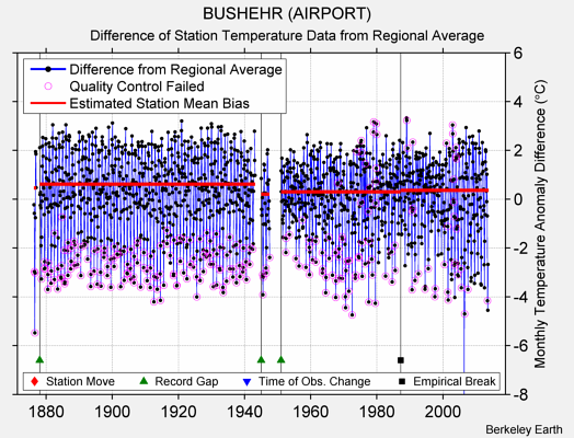 BUSHEHR (AIRPORT) difference from regional expectation