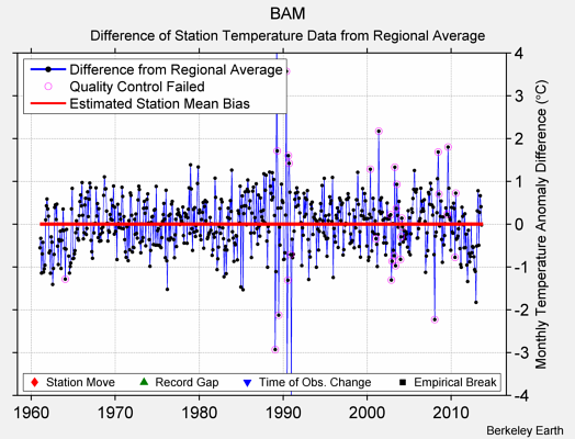 BAM difference from regional expectation