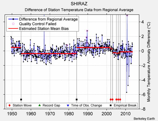 SHIRAZ difference from regional expectation