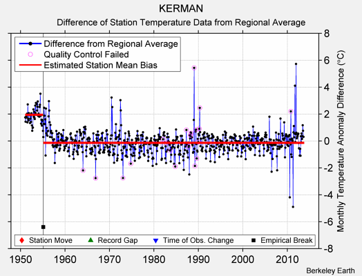 KERMAN difference from regional expectation