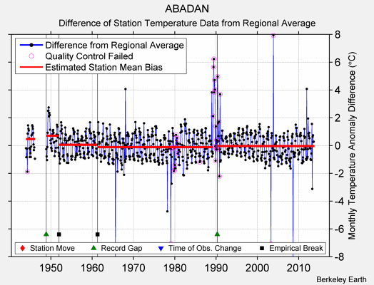 ABADAN difference from regional expectation