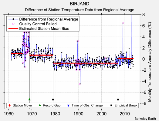 BIRJAND difference from regional expectation