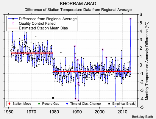 KHORRAM ABAD difference from regional expectation
