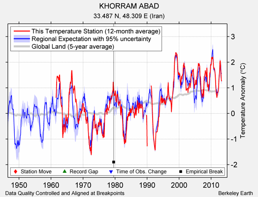 KHORRAM ABAD comparison to regional expectation
