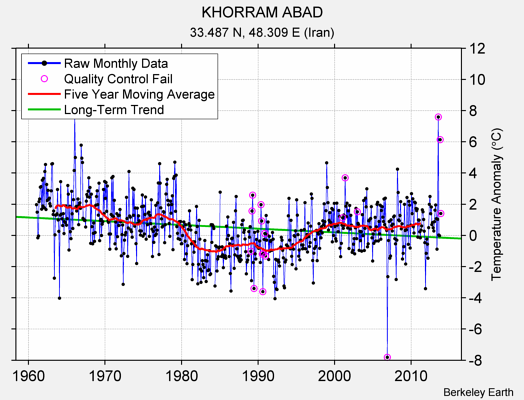 KHORRAM ABAD Raw Mean Temperature