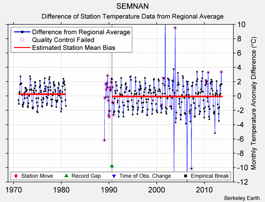 SEMNAN difference from regional expectation