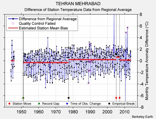 TEHRAN MEHRABAD difference from regional expectation