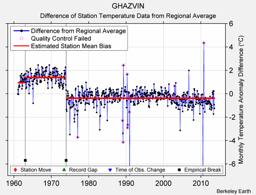 GHAZVIN difference from regional expectation