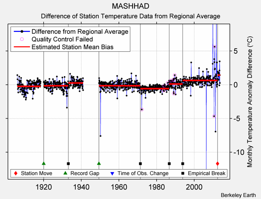 MASHHAD difference from regional expectation