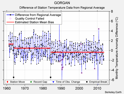 GORGAN difference from regional expectation