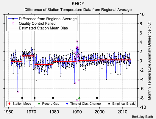 KHOY difference from regional expectation