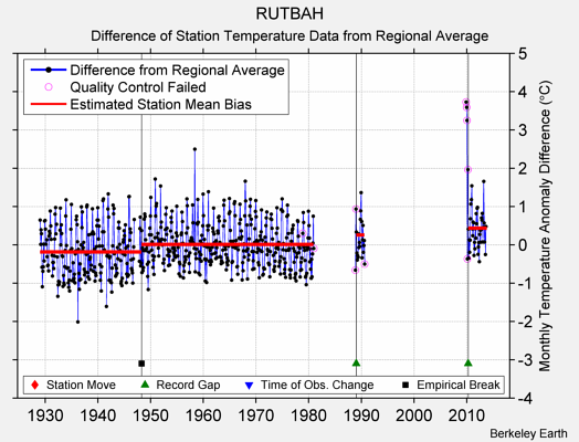 RUTBAH difference from regional expectation