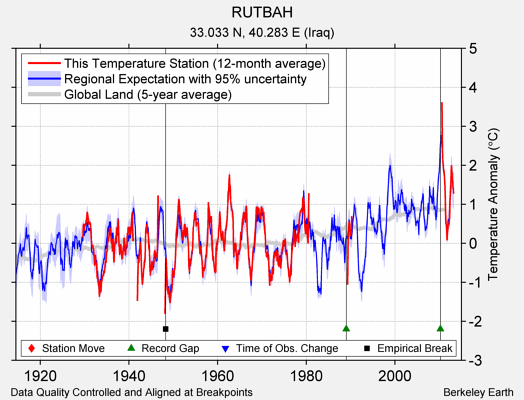 RUTBAH comparison to regional expectation