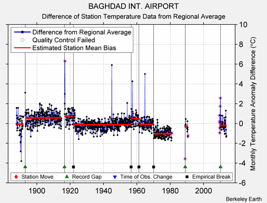 BAGHDAD INT. AIRPORT difference from regional expectation