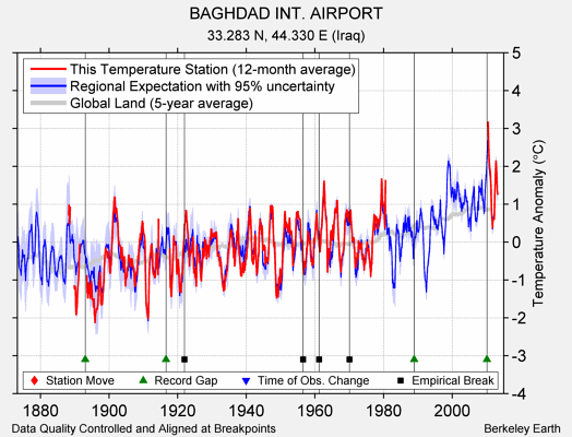 BAGHDAD INT. AIRPORT comparison to regional expectation