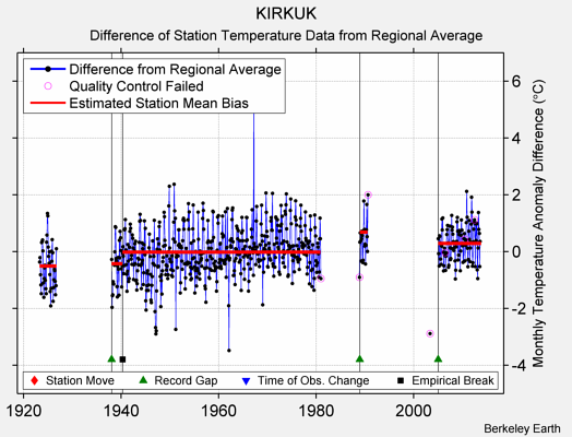 KIRKUK difference from regional expectation