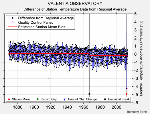 VALENTIA OBSERVATORY difference from regional expectation