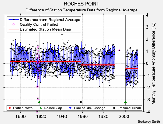 ROCHES POINT difference from regional expectation