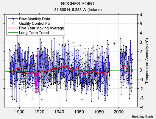 ROCHES POINT Raw Mean Temperature