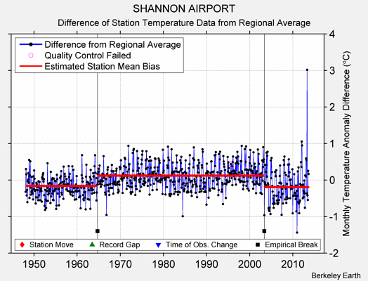 SHANNON AIRPORT difference from regional expectation