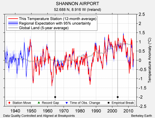 SHANNON AIRPORT comparison to regional expectation