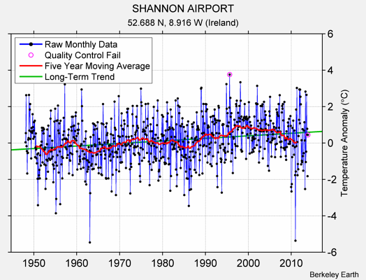 SHANNON AIRPORT Raw Mean Temperature