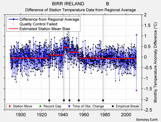 BIRR IRELAND                 B difference from regional expectation