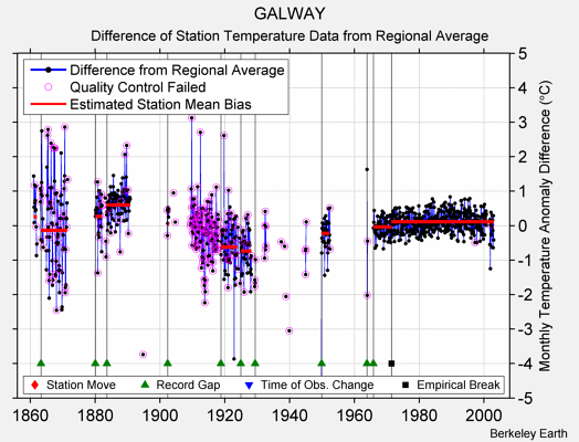 GALWAY difference from regional expectation