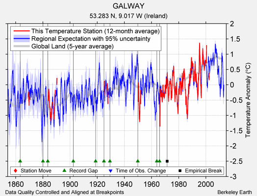 GALWAY comparison to regional expectation