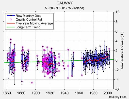 GALWAY Raw Mean Temperature