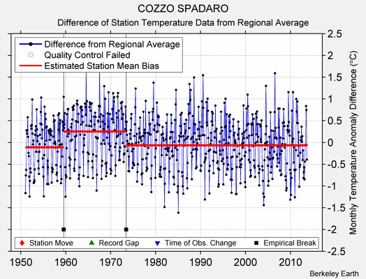 COZZO SPADARO difference from regional expectation