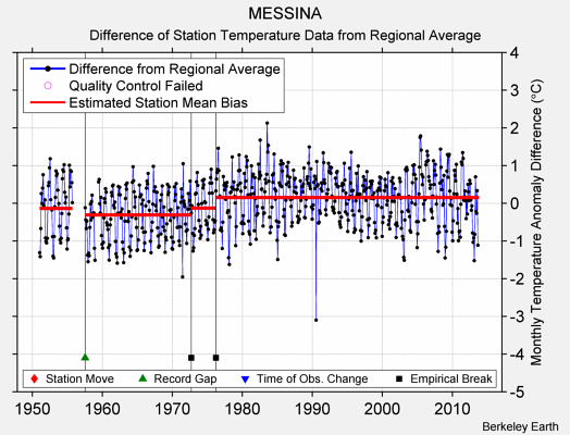 MESSINA difference from regional expectation
