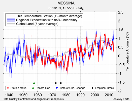 MESSINA comparison to regional expectation