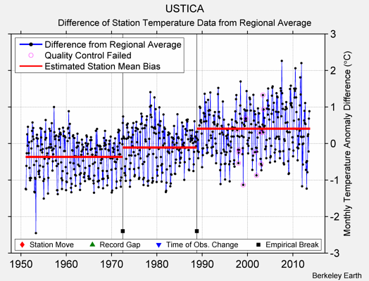 USTICA difference from regional expectation