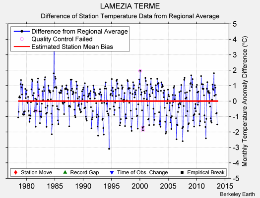 LAMEZIA TERME difference from regional expectation