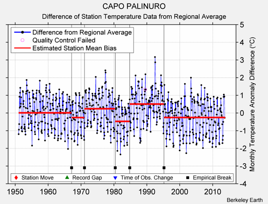 CAPO PALINURO difference from regional expectation