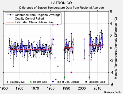 LATRONICO difference from regional expectation