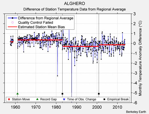 ALGHERO difference from regional expectation