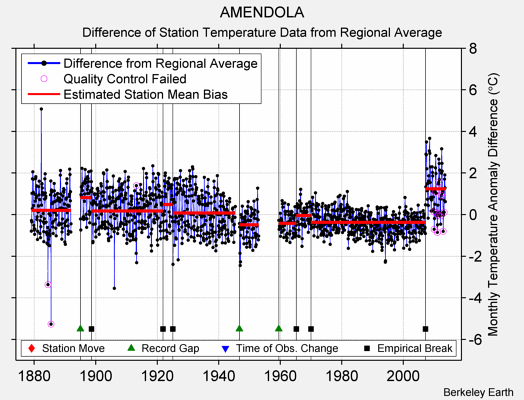 AMENDOLA difference from regional expectation