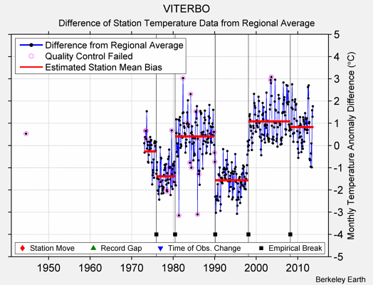 VITERBO difference from regional expectation