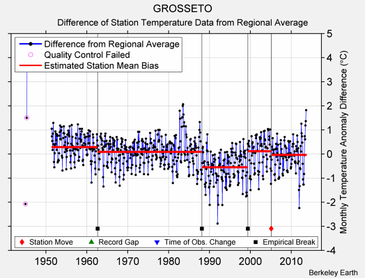 GROSSETO difference from regional expectation