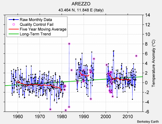 AREZZO Raw Mean Temperature