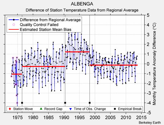 ALBENGA difference from regional expectation