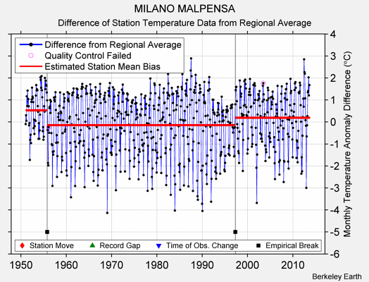 MILANO MALPENSA difference from regional expectation