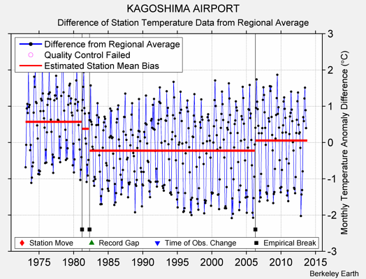KAGOSHIMA AIRPORT difference from regional expectation