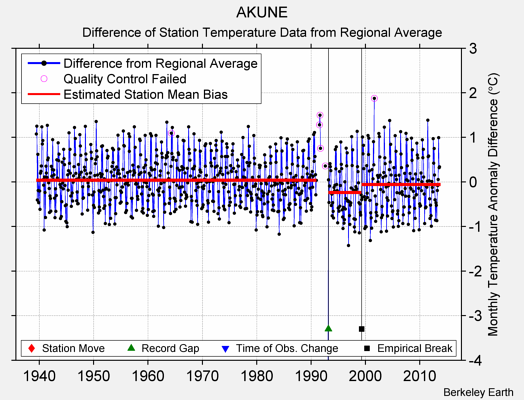 AKUNE difference from regional expectation