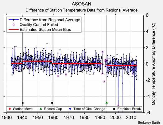 ASOSAN difference from regional expectation