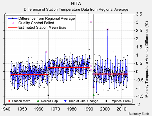 HITA difference from regional expectation