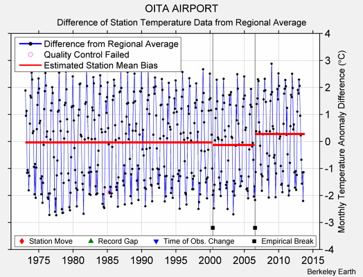 OITA AIRPORT difference from regional expectation